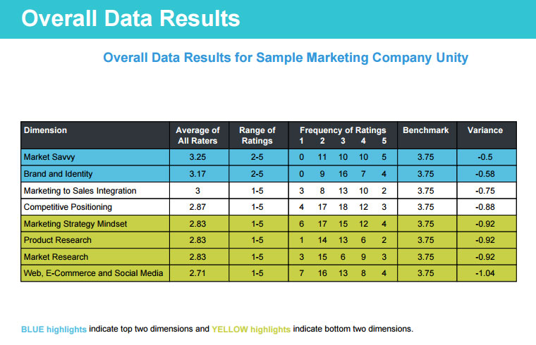Overall Data Results for Marketing Smarts Profile